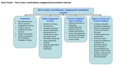 Quick Guide - How to Plan a Participatory Exercise